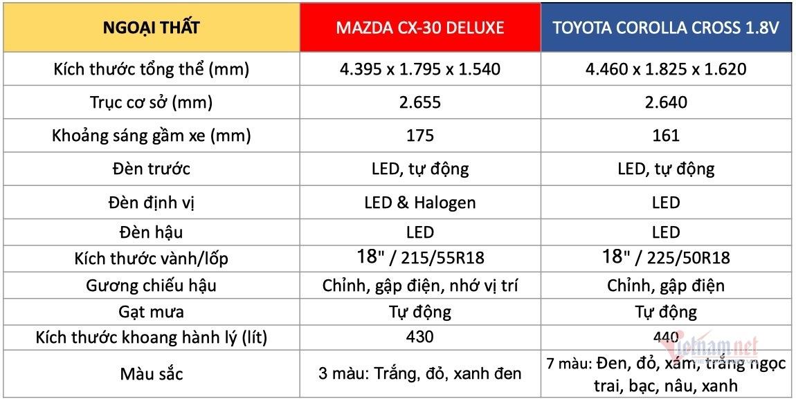 Hơn 800 triệu, chọn Mazda CX-30 Luxury hay Toyota Corolla Cross 1.8V?