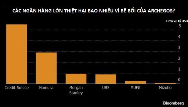 Vụ mất 20 tỷ USD chỉ trong 2 ngày: Ngân hàng cũng bị 'rơi' 10 tỷ USD
