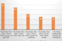 TP.HCM công bố học phí tư thục, cao nhất 53 triệu/tháng
