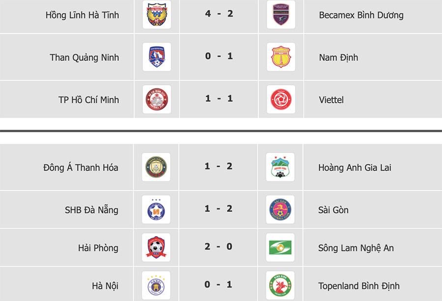 Vòng 11 V-League: HAGL không có đối thủ