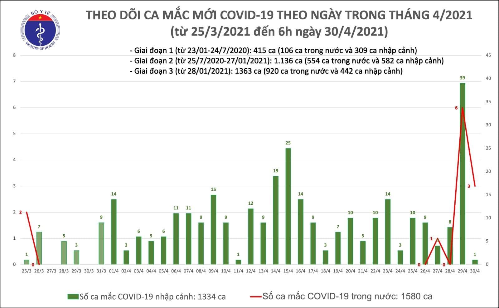 Thêm 4 ca mắc Covid-19, Hà Nội và Hưng Yên có 3 ca cộng đồng