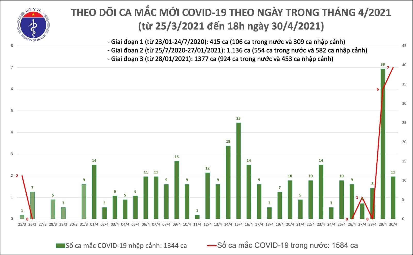 Công bố 14 ca mắc Covid-19, thêm ca cộng đồng ở Hà Nội và Hà Nam