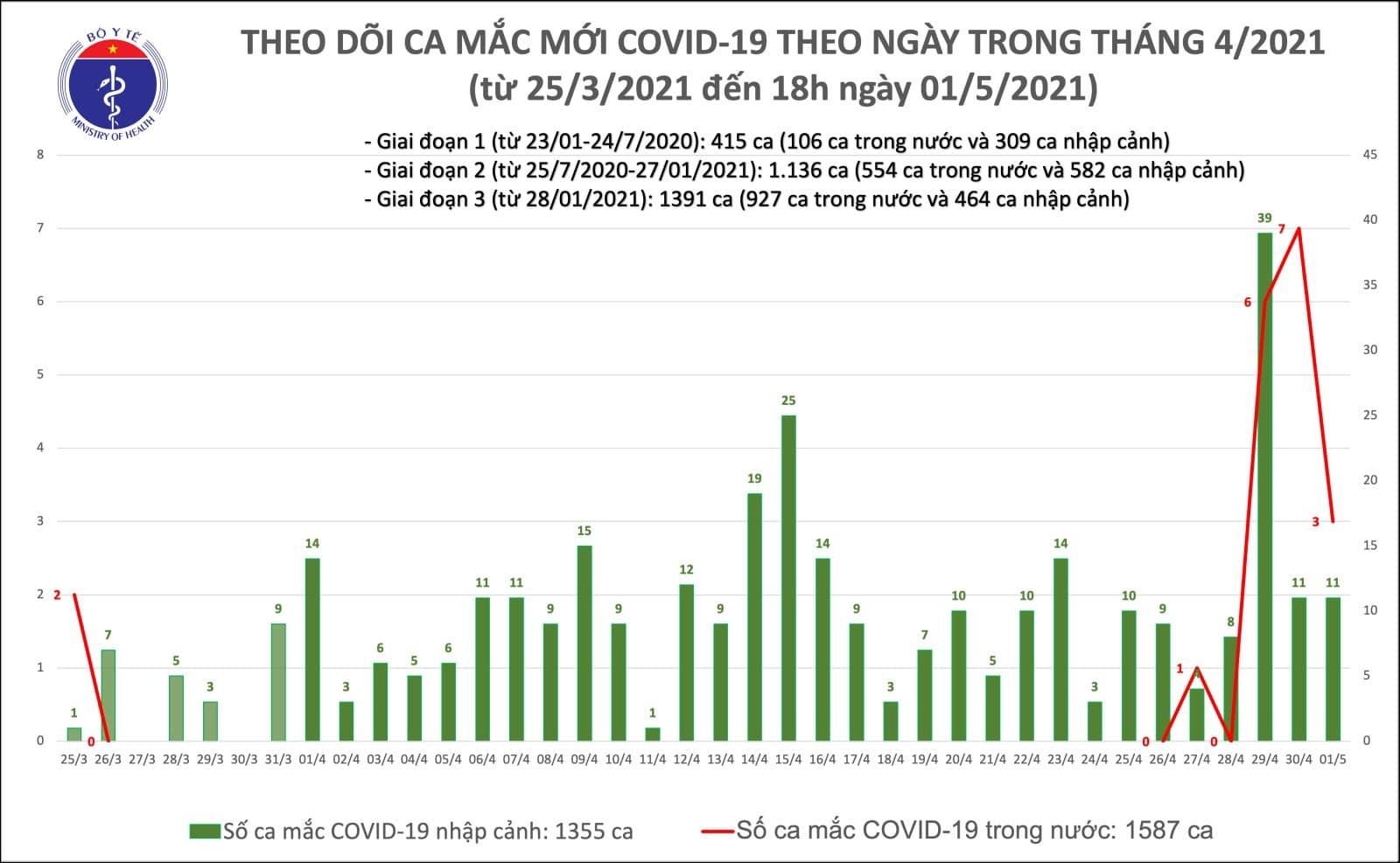 Việt Nam thêm 14 ca Covid-19, có 3 ca lây nhiễm trong nước