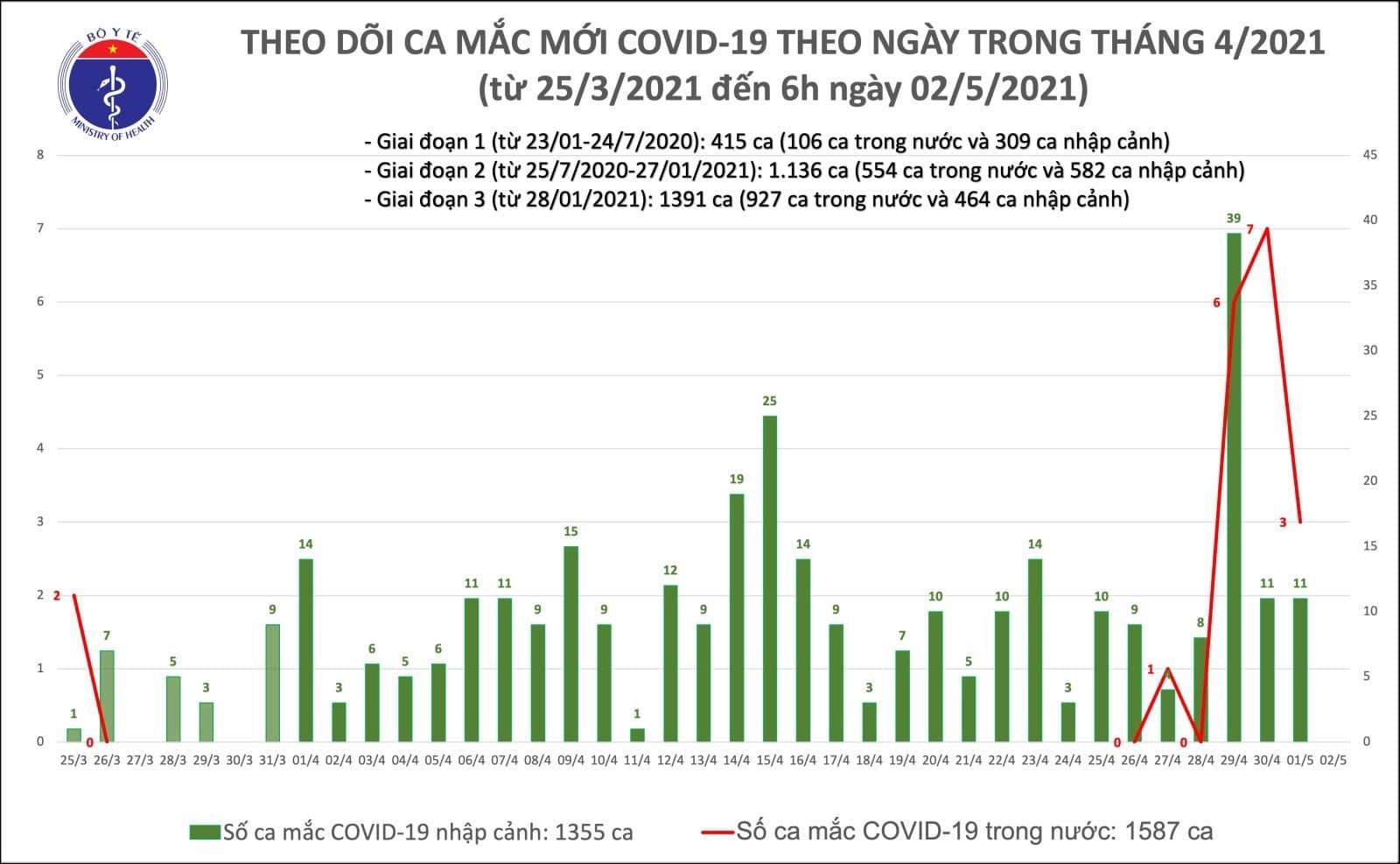 Sáng nay, Việt Nam không có ca mắc Covid-19 mới
