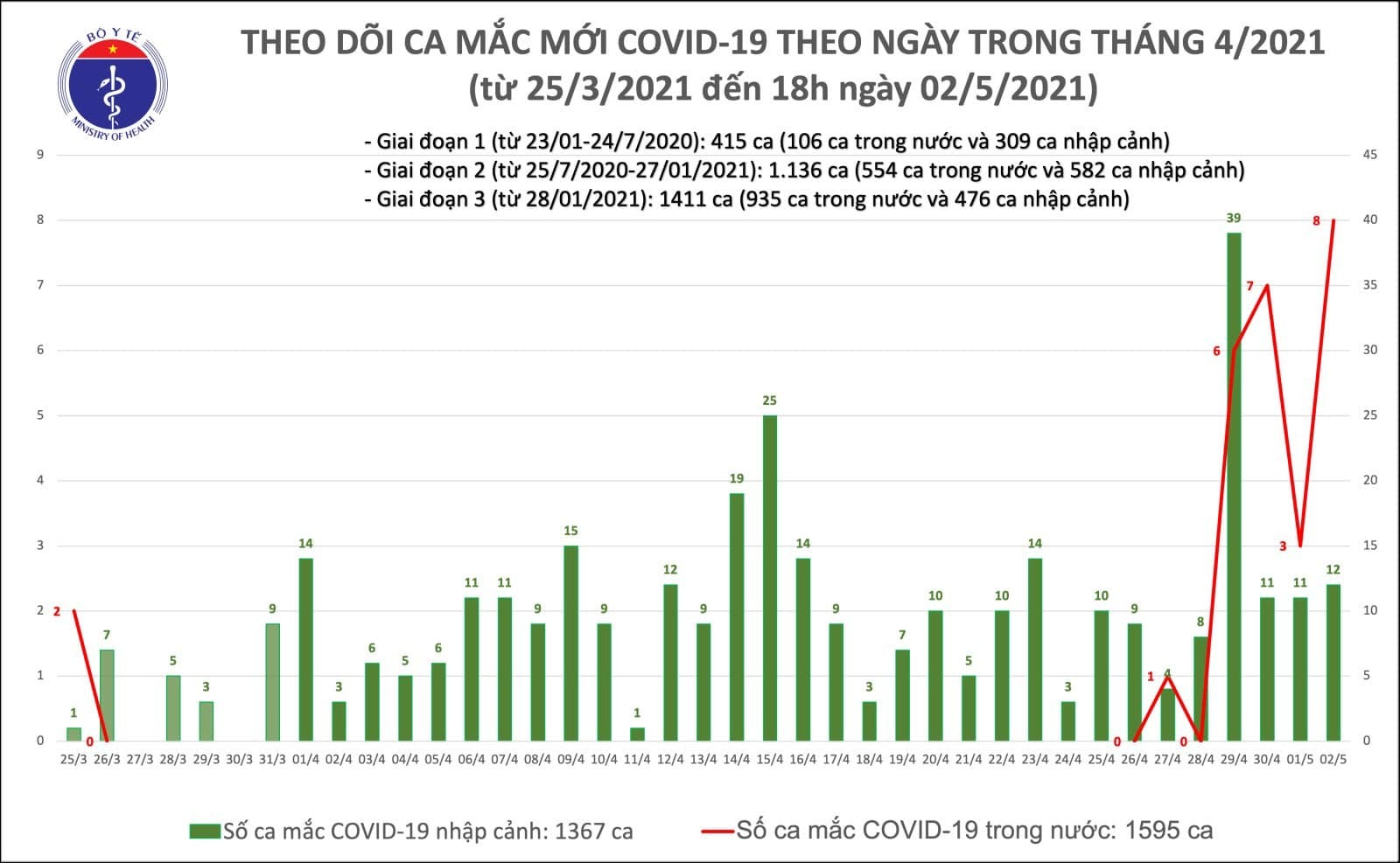 20 ca mắc Covid-19 mới, có 8 ca cộng đồng ở Vĩnh Phúc và Hà Nam
