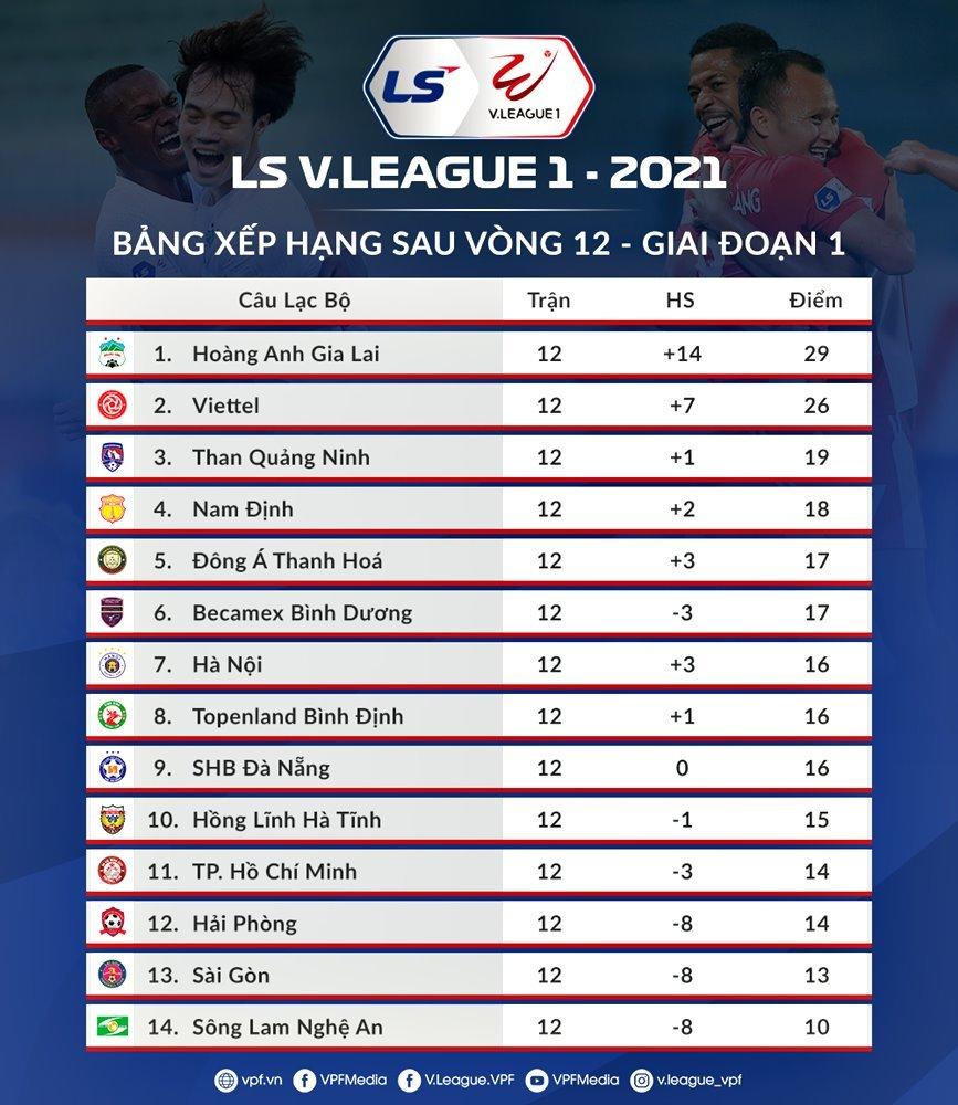 BXH bóng đá V-League 2021 mới nhất: HAGL bị Viettel áp sát