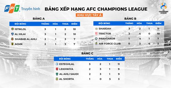 AFC Champions League 2021: 'Cơn ác mộng Tây Á' mang tên các CLB Iran
