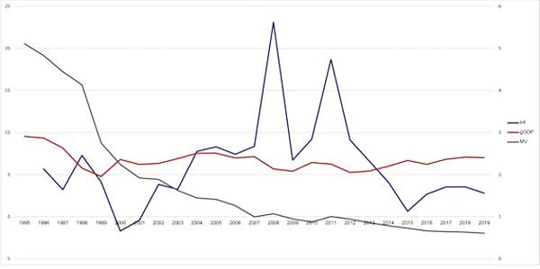 Monetary expansion policy,Vietnam economy