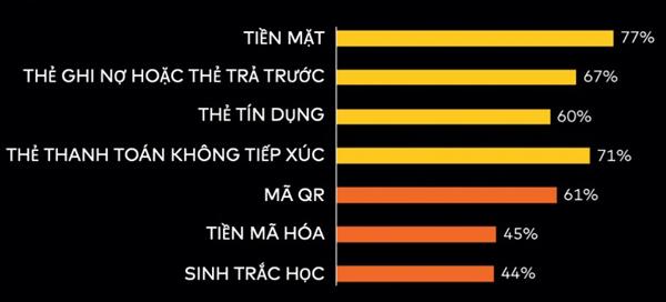 Thói quen xài tiền mặt đang thay đổi ở Việt Nam