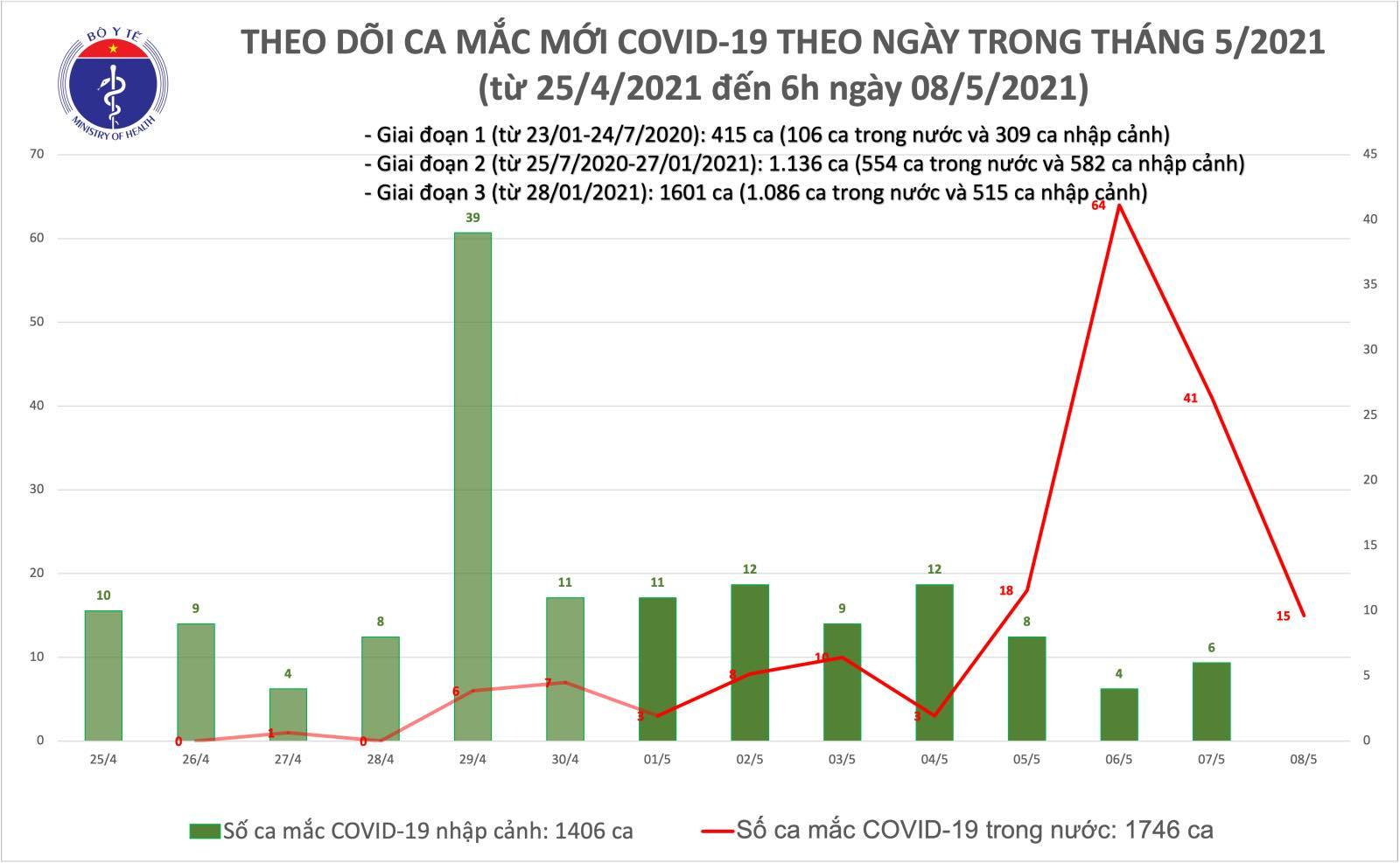 Thêm 15 ca Covid-19 cộng đồng tại Hà Nội, Bắc Ninh