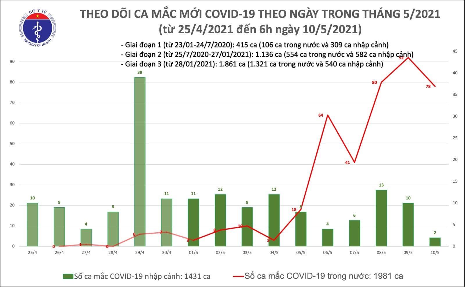 Sáng 10/5, Việt Nam ghi nhận kỷ lục 78 ca Covid-19 cộng đồng