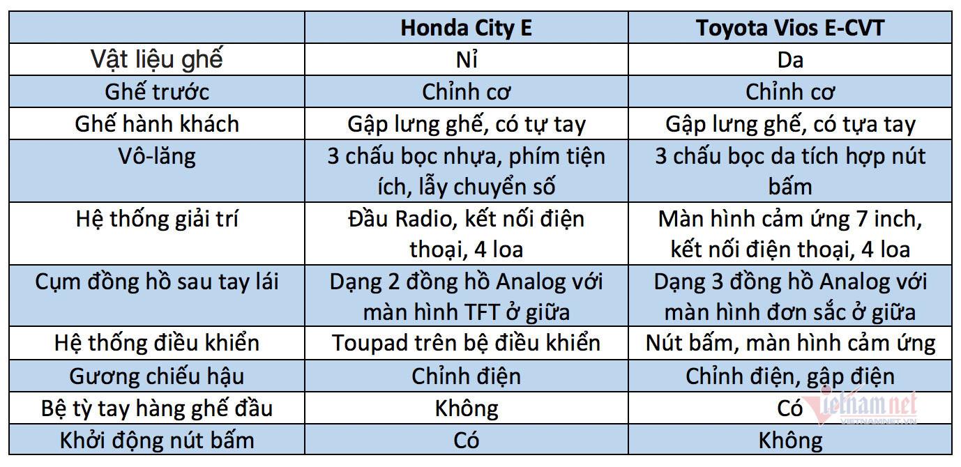 Xe 500 triệu, mua Honda City E hay Toyota Vios E-CVT?