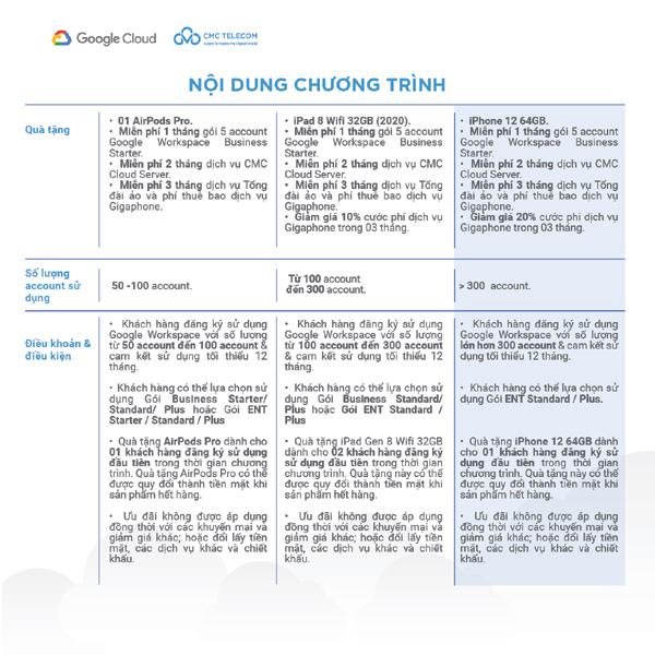 Tăng tốc chuyển đổi số với gói hỗ trợ từ CMC Telecom