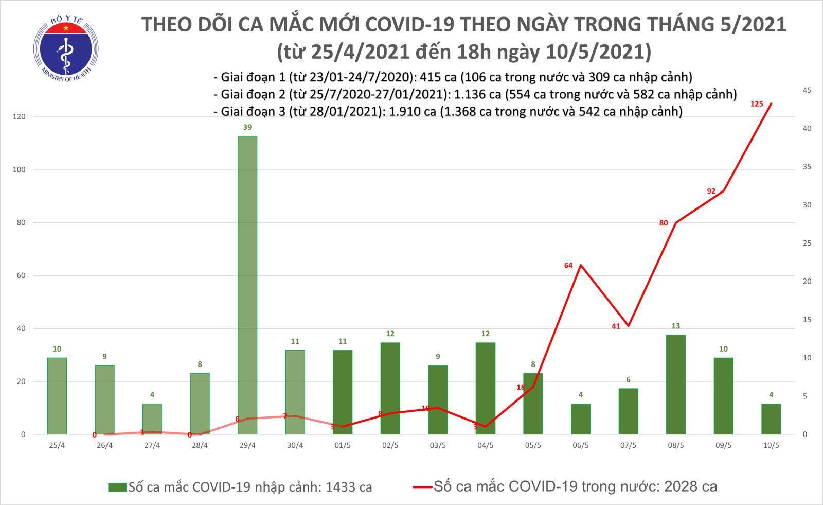 7 giờ, Việt Nam thêm 16 ca Covid-19 cộng đồng