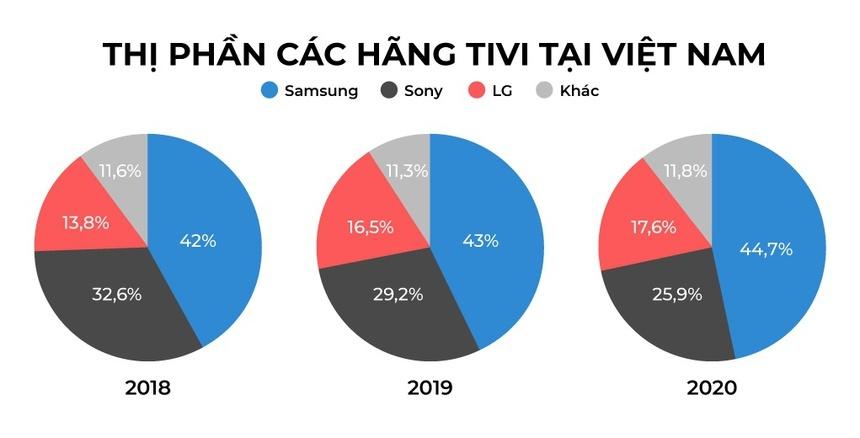 Nhiều thương hiệu tivi dần rút khỏi thị trường