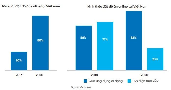 Người Việt 'đốt thời gian' trên smartphone nhiều nhất cho Facebook