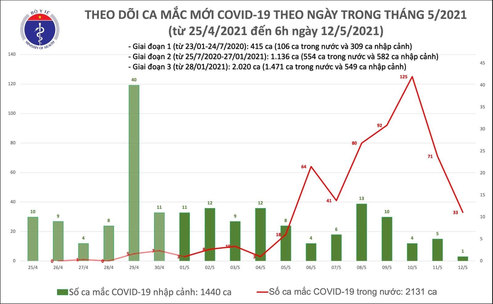 Việt Nam công bố thêm 33 ca Covid-19 cộng đồng tại 6 tỉnh
