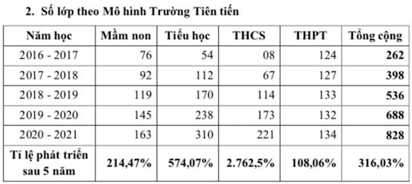 Sau 16 năm, mô hình trường công thu học phí cao nhất ở TP.HCM ra sao?