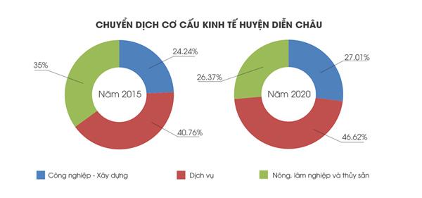 4 lợi thế khiến bất động sản Diễn Châu thu hút đầu tư
