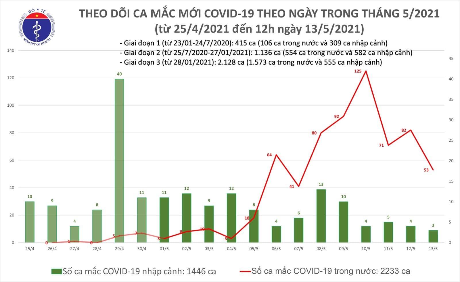 Bản tin trưa ngày 13/5, thêm 21 ca Covid-19 lây nhiễm trong nước