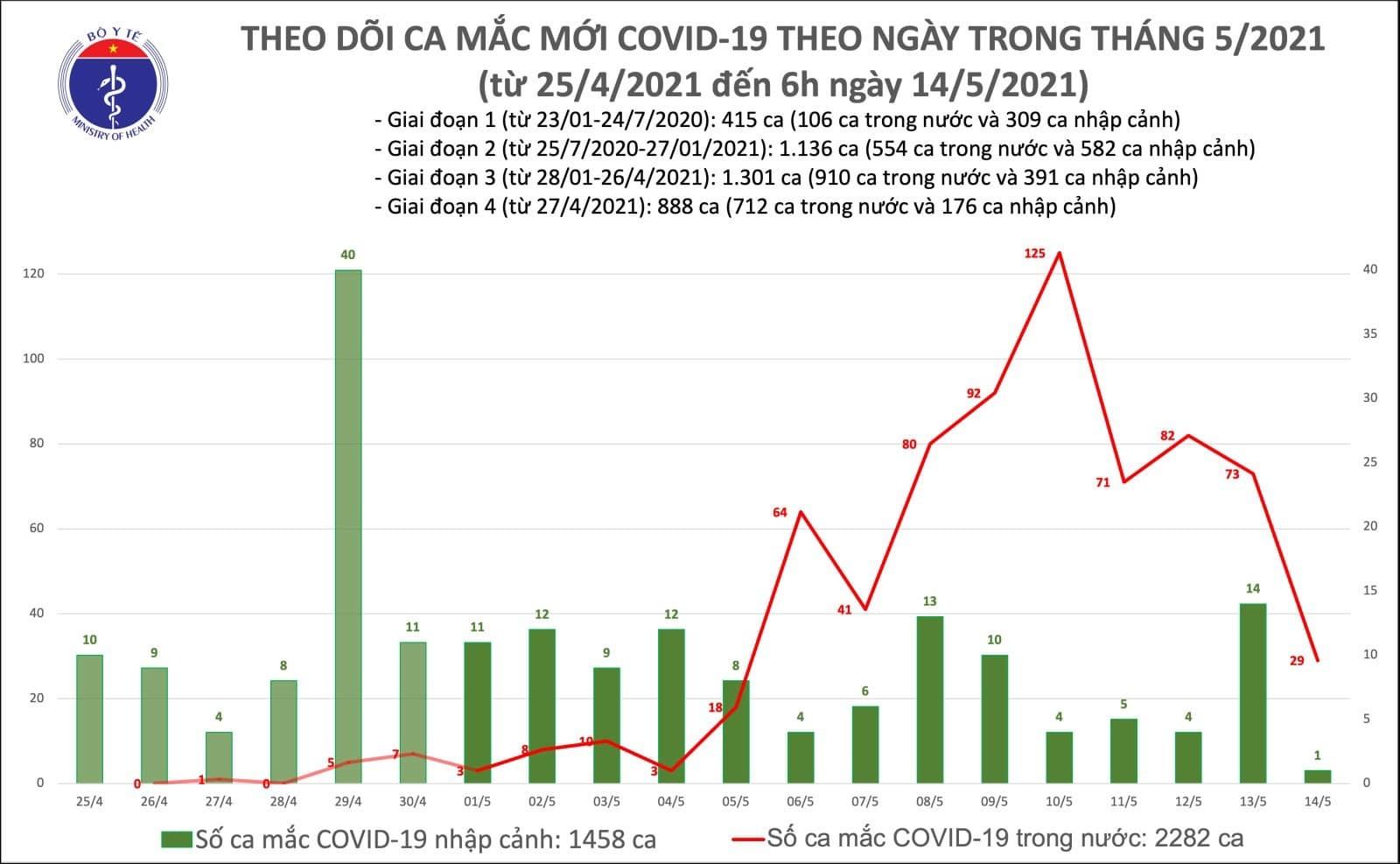 Sáng 14/5, Việt Nam ghi nhận 29 ca Covid-19 nhiễm trong nước