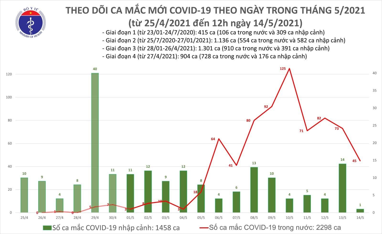 Trưa 14/5, thêm 16 ca Covid-19 trong nước, có 2 nhân viên y tế BV K