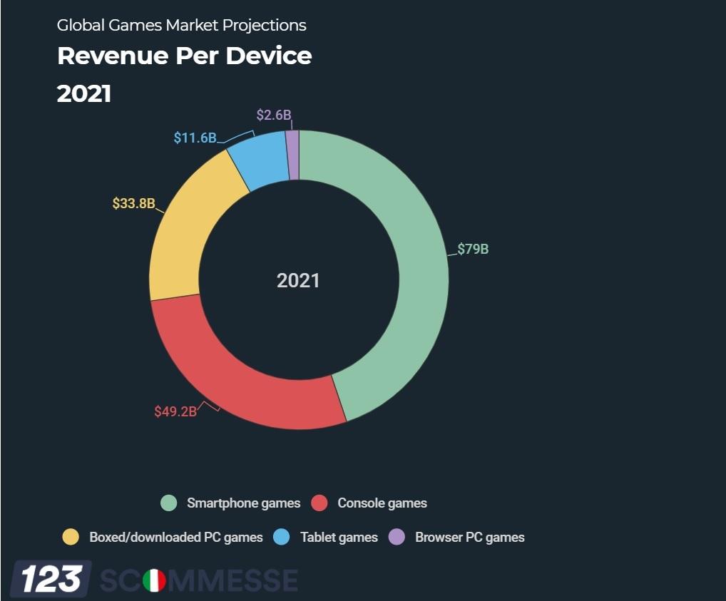 Game trên smartphone thống trị doanh thu thị trường game toàn cầu