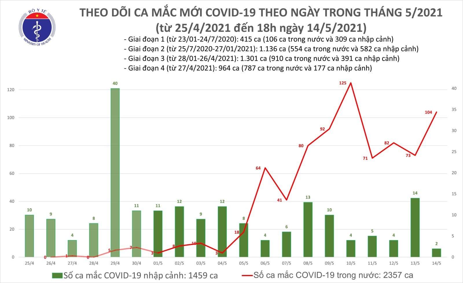 Chiều 14/5, Việt Nam công bố 59 ca Covid-19 trong nước tại 6 tỉnh