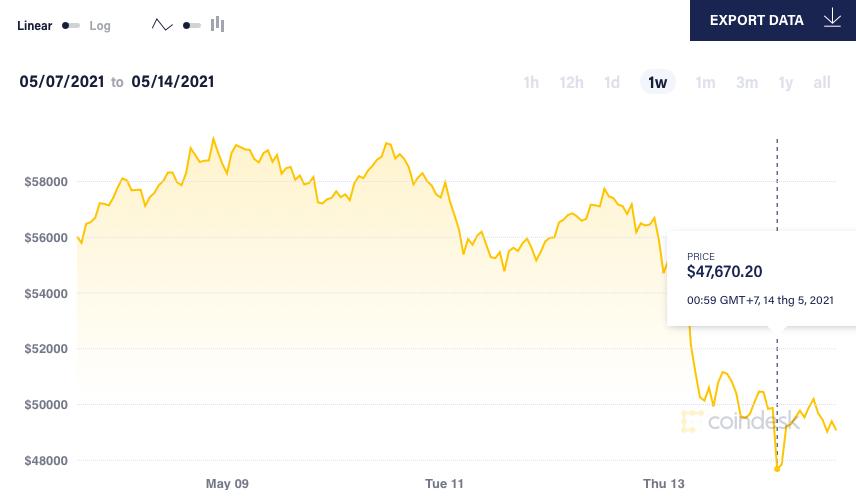 Tin xấu bủa vây, bong bóng Bitcoin liệu có sụp đổ?