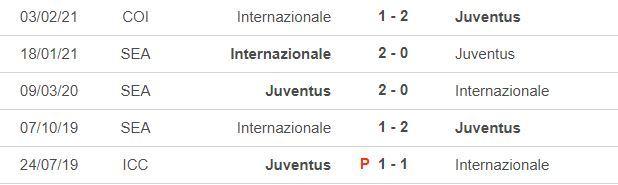 Nhận định Juventus vs Inter: Nhà vô địch ra oai