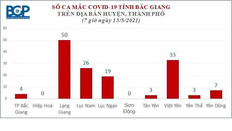 Bắc Giang dừng tất cả xe đưa đón công nhân đến các KCN đang có dịch