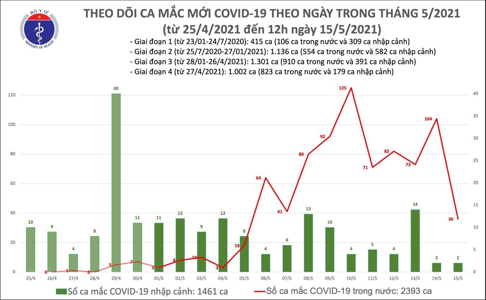 Bản tin trưa ngày 15/5, thêm 16 ca Covid-19 lây nhiễm trong nước