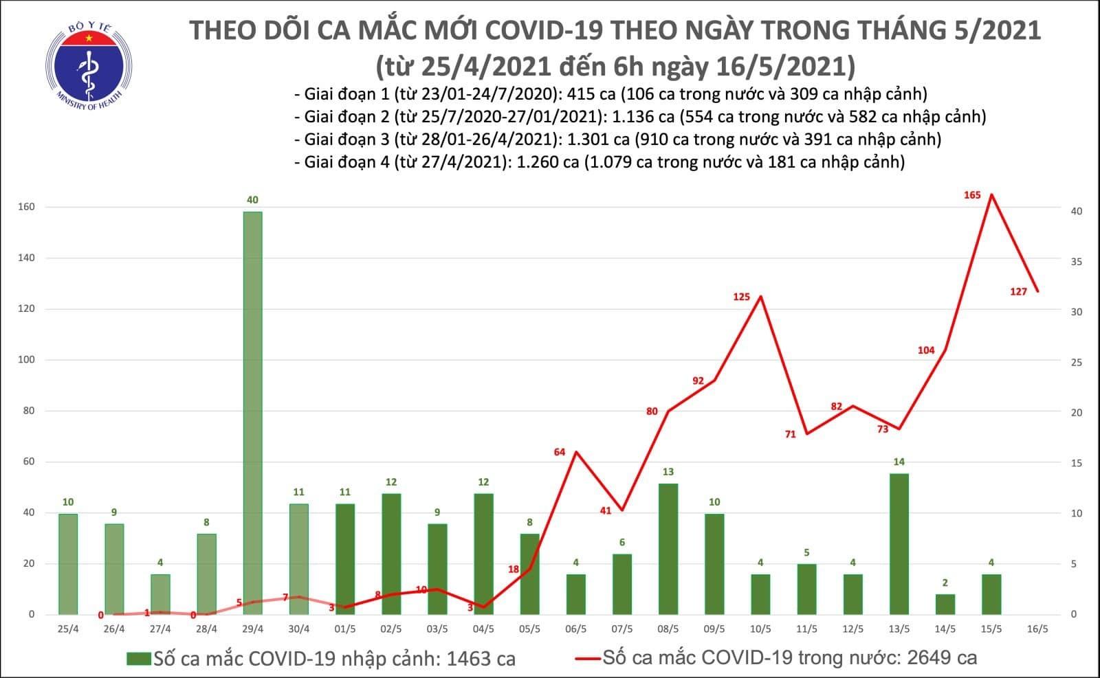 127 ca mắc Covid-19 mới, ổ dịch Bắc Giang thêm 98 người