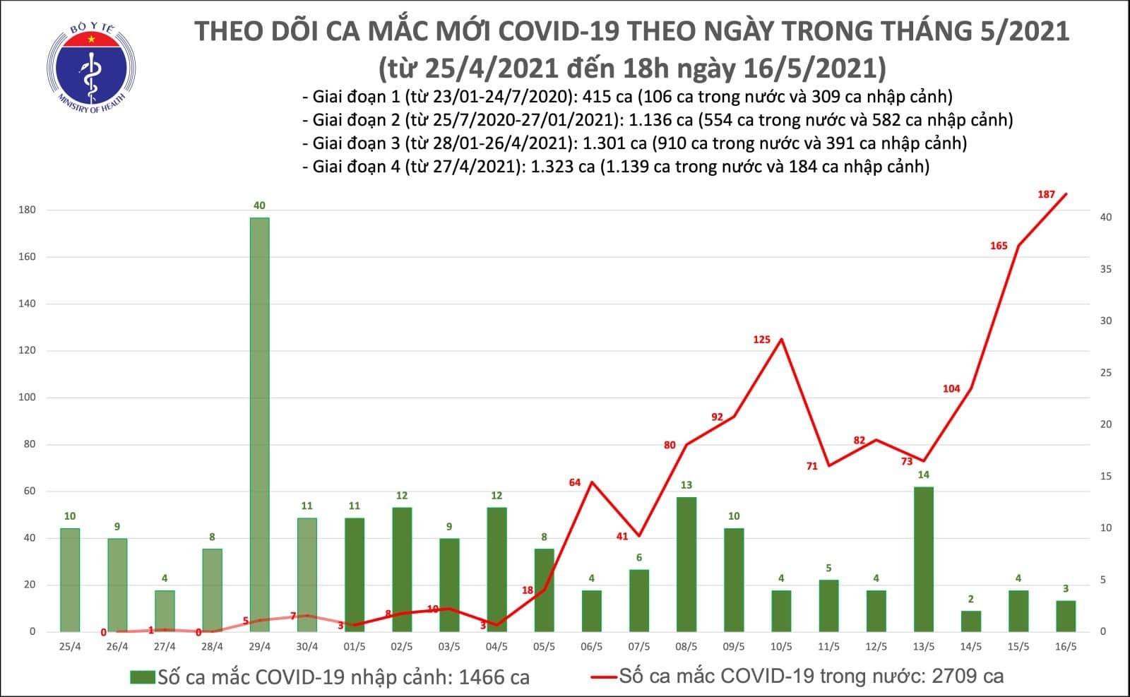 Kỷ lục mới 187 người mắc Covid-19 một ngày, chiều 16/5 thêm 54 ca