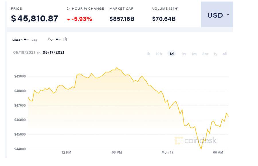 Bitcoin lao dốc, xuống dưới 45.000 USD