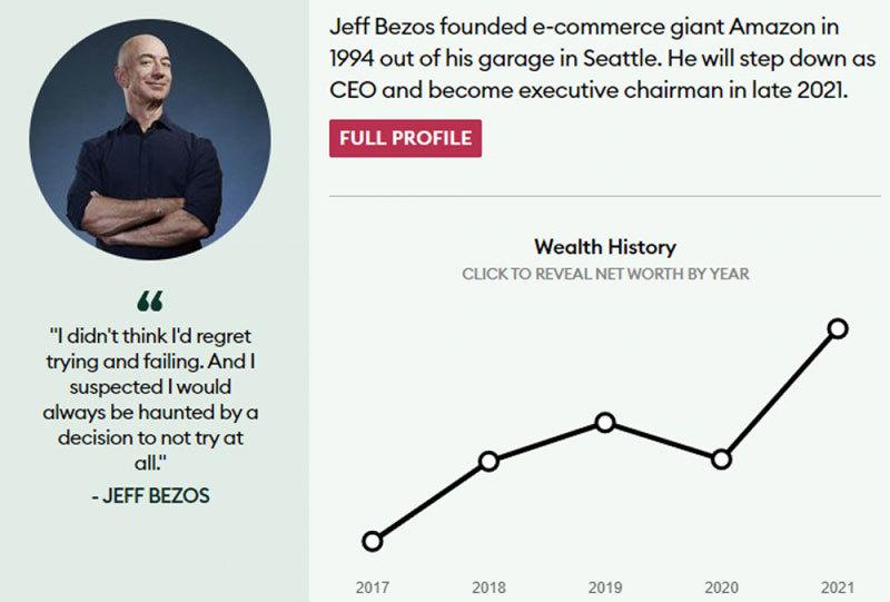 Tỷ phú giàu nhất thế giới hiện nay có bao nhiêu tiền?