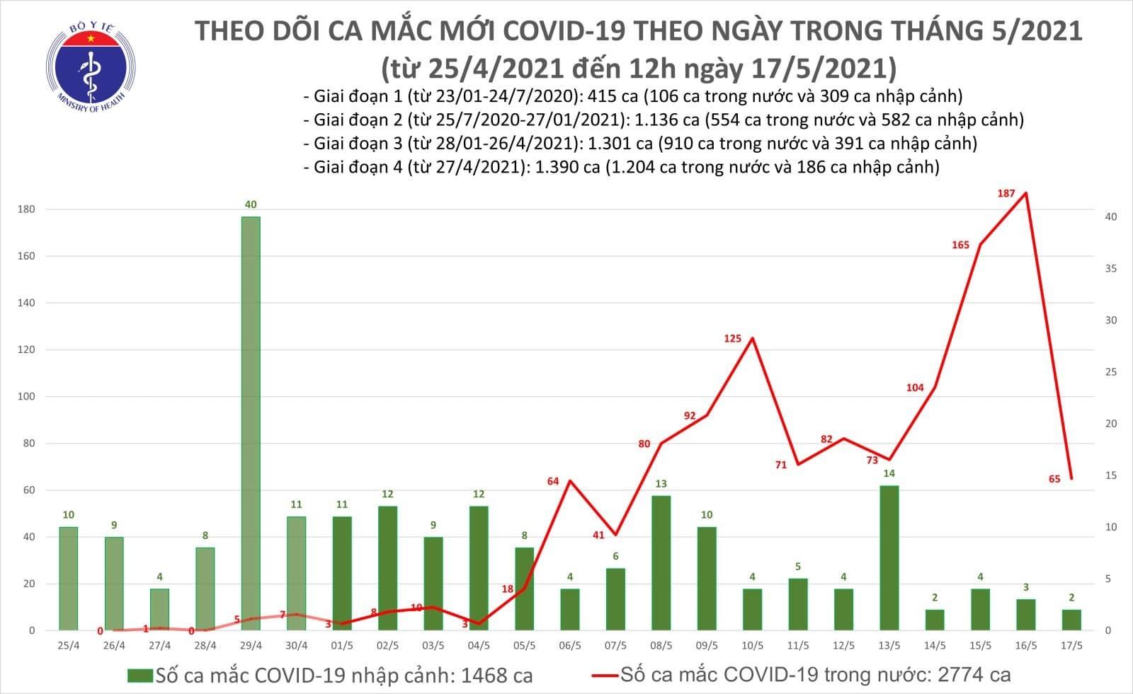 Bản tin trưa 17/5, thêm 28 ca Covid-19 trong nước, Bắc Giang tiếp tục tăng nhiều ca