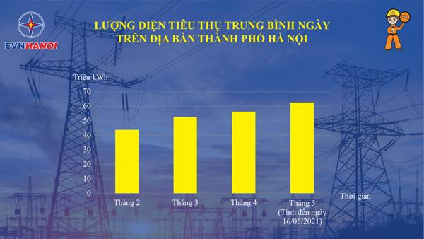 EVNHANOI kêu gọi nhân dân tiết kiệm điện ngay từ đầu hè