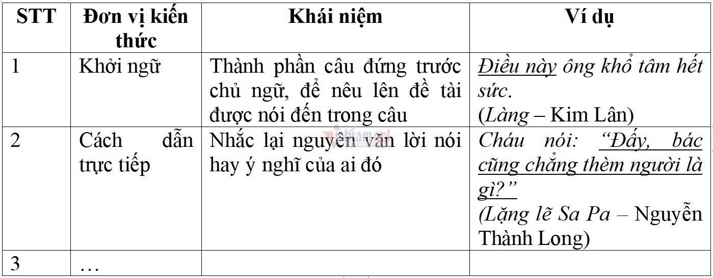 Thi vào lớp 10:Phương pháp ôn thi môn Ngữ văn hiệu quả