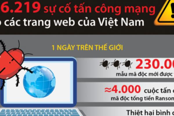 Nhiều giải pháp tăng cường công tác bảo đảm an toàn thông tin mạng