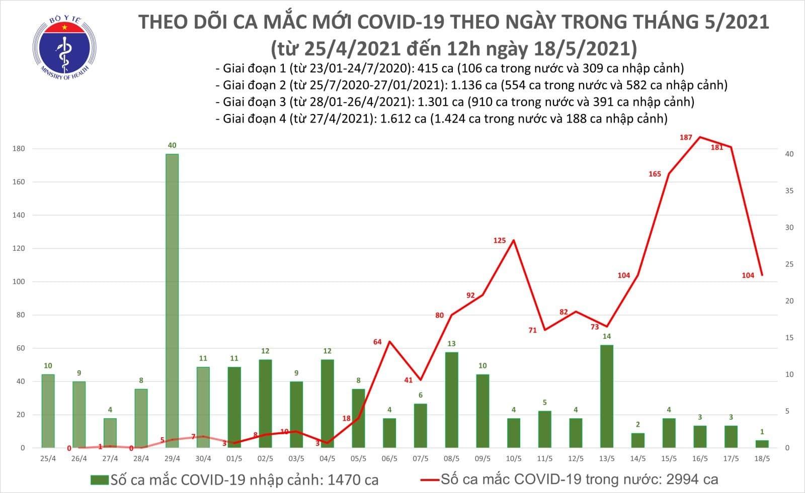 Trưa 18/5, Việt Nam có thêm 85 ca Covid-19 tại 9 tỉnh
