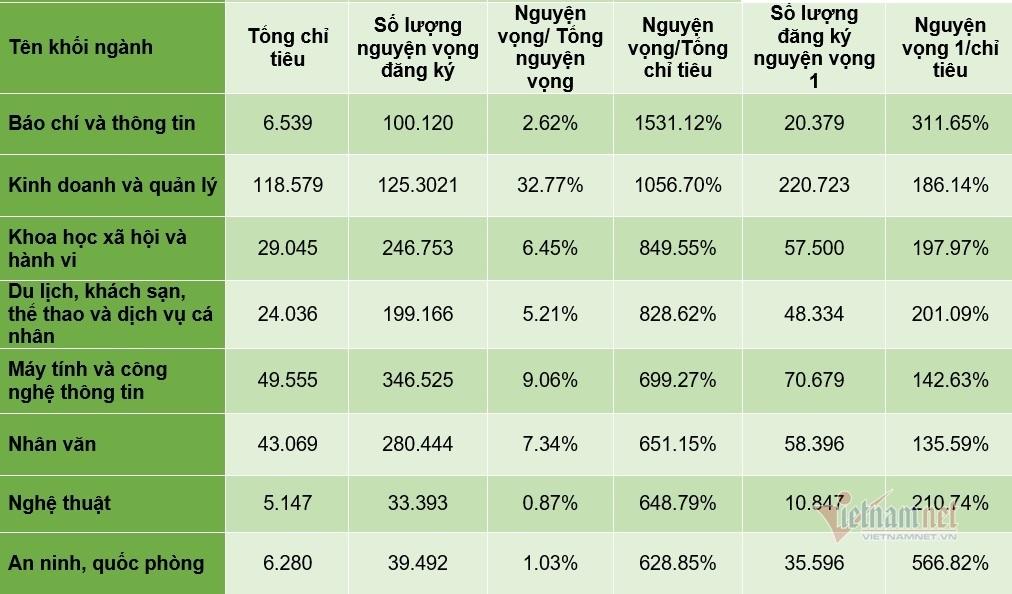 Những nhóm ngành có tỷ lệ 'chọi' nguyện vọng 1 cao nhất năm 2021