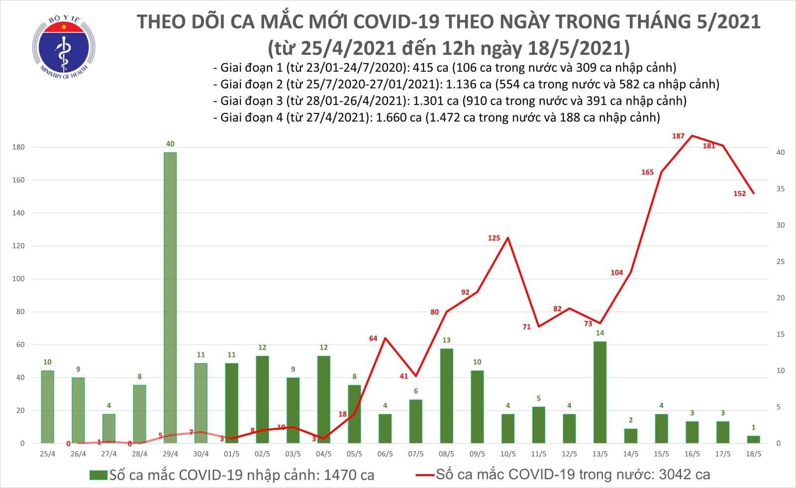 Chiều 18/5, Việt Nam công bố thêm 48 ca Covid-19 trong nước