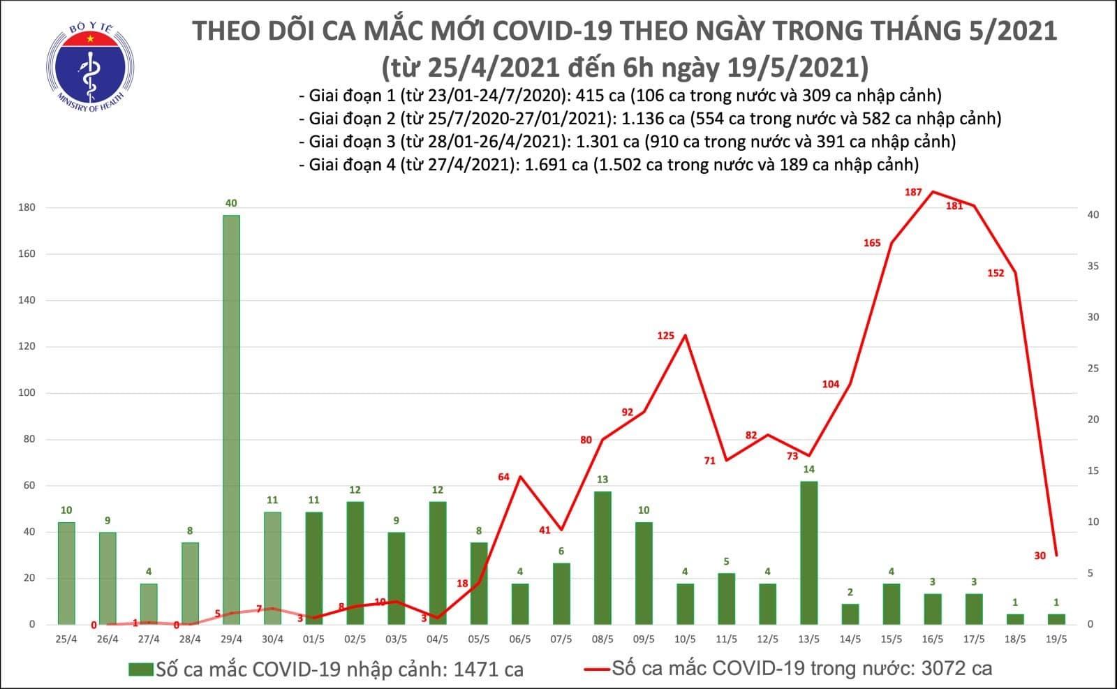 Thêm 30 ca Covid-19 trong nước, Bắc Ninh và Bắc Giang có số mắc nhiều nhất