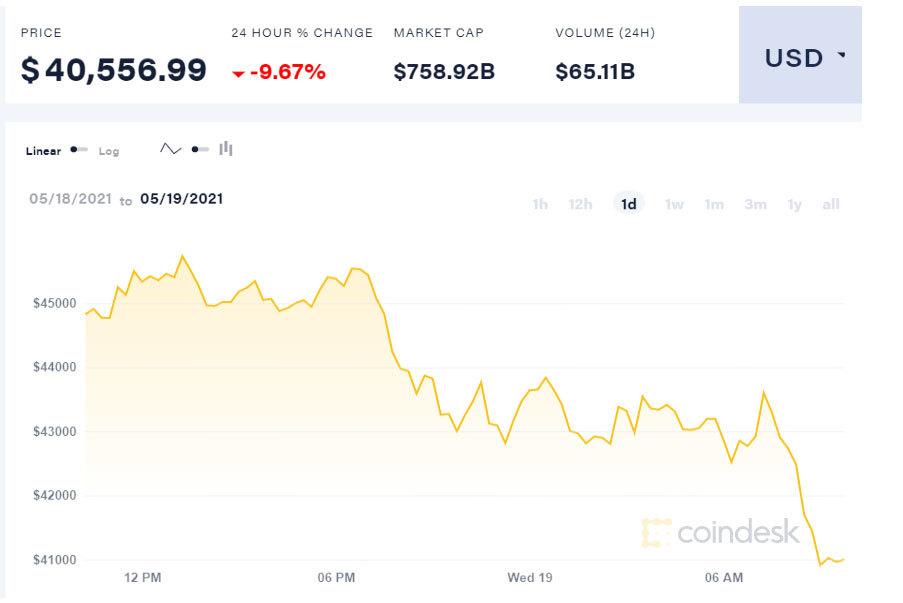 Tụt dốc không phanh, Bitcoin mất giá 1 tỷ đồng