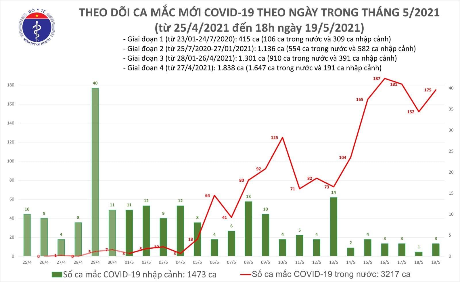 Chiều 19/5 có 109 ca Covid-19 trong nước, Bắc Giang tiếp tục tăng mạnh