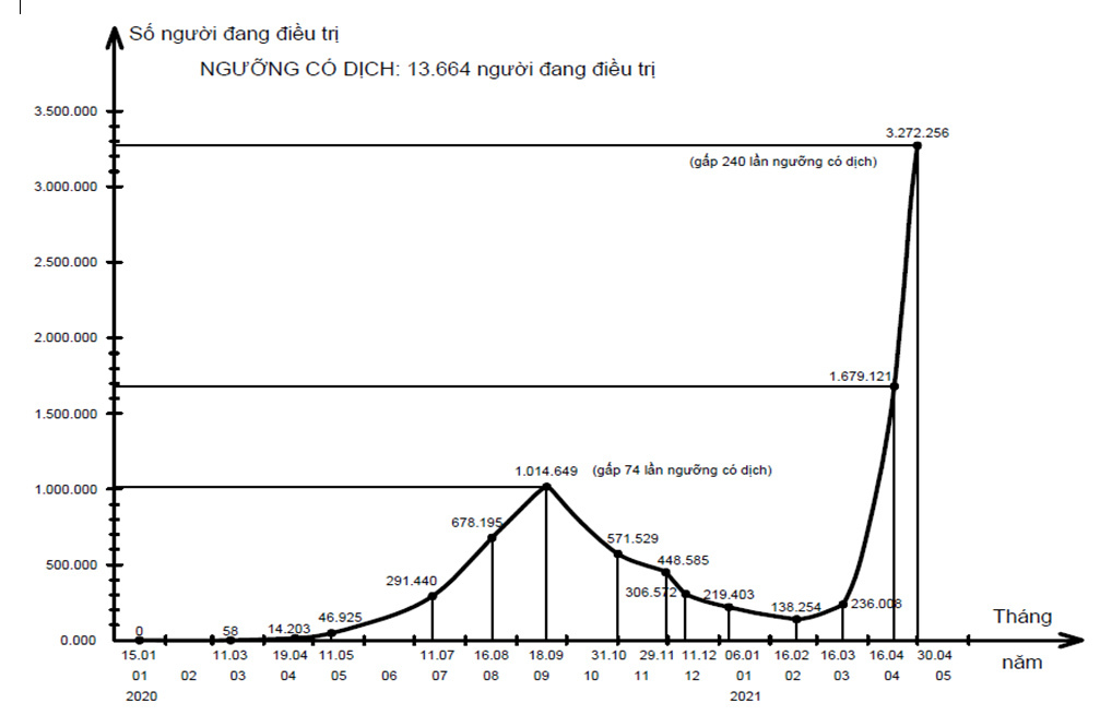 Một năm và 50 ngày đại dịch Covid-19: Diễn biến, kinh nghiệm và bài học