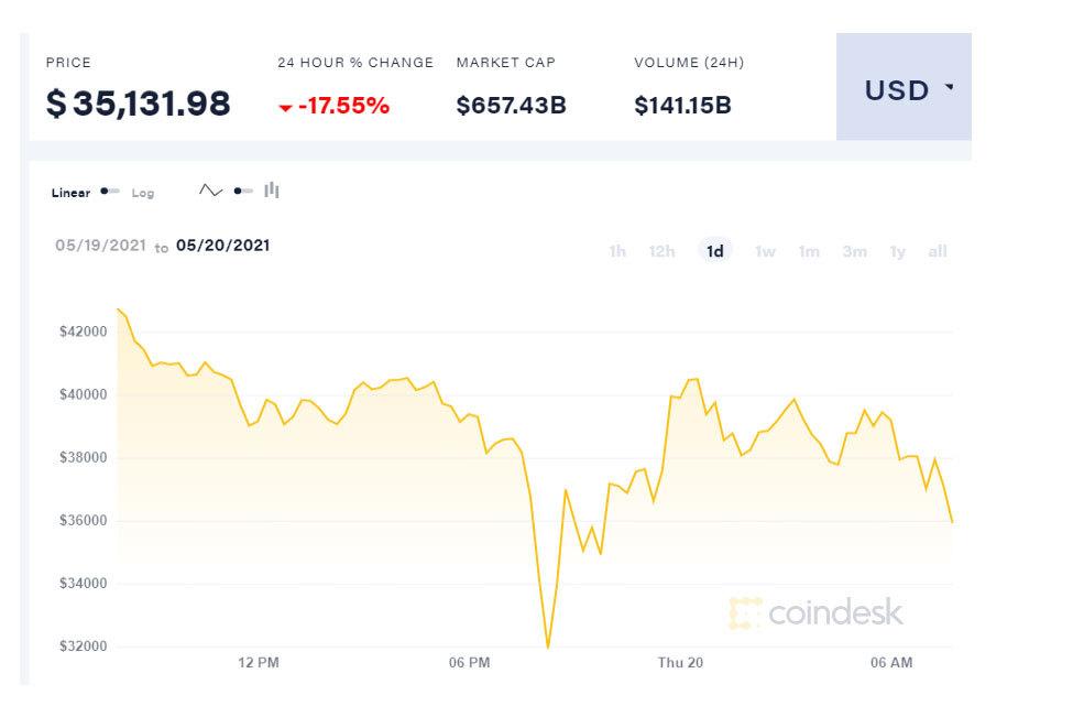Ngày thê thảm nhất, Bitcoin chìm xuống đáy còn hơn 700 triệu đồng