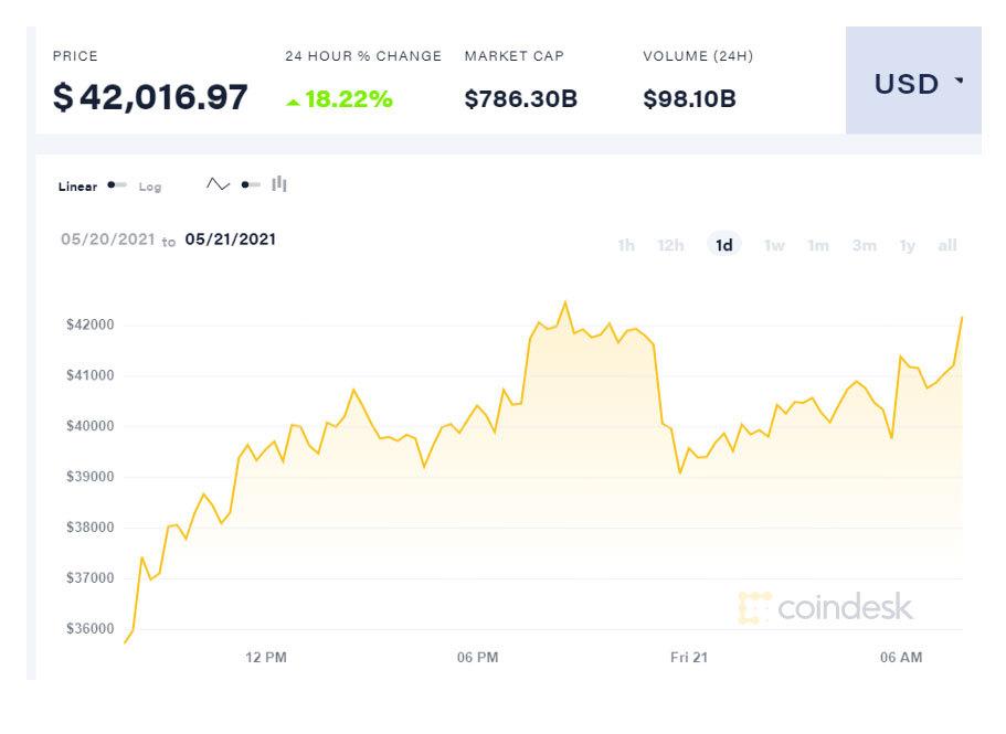 Sau cú sụt sâu, Bitcoin bật tăng lên áp sát mức 1 tỷ đồng