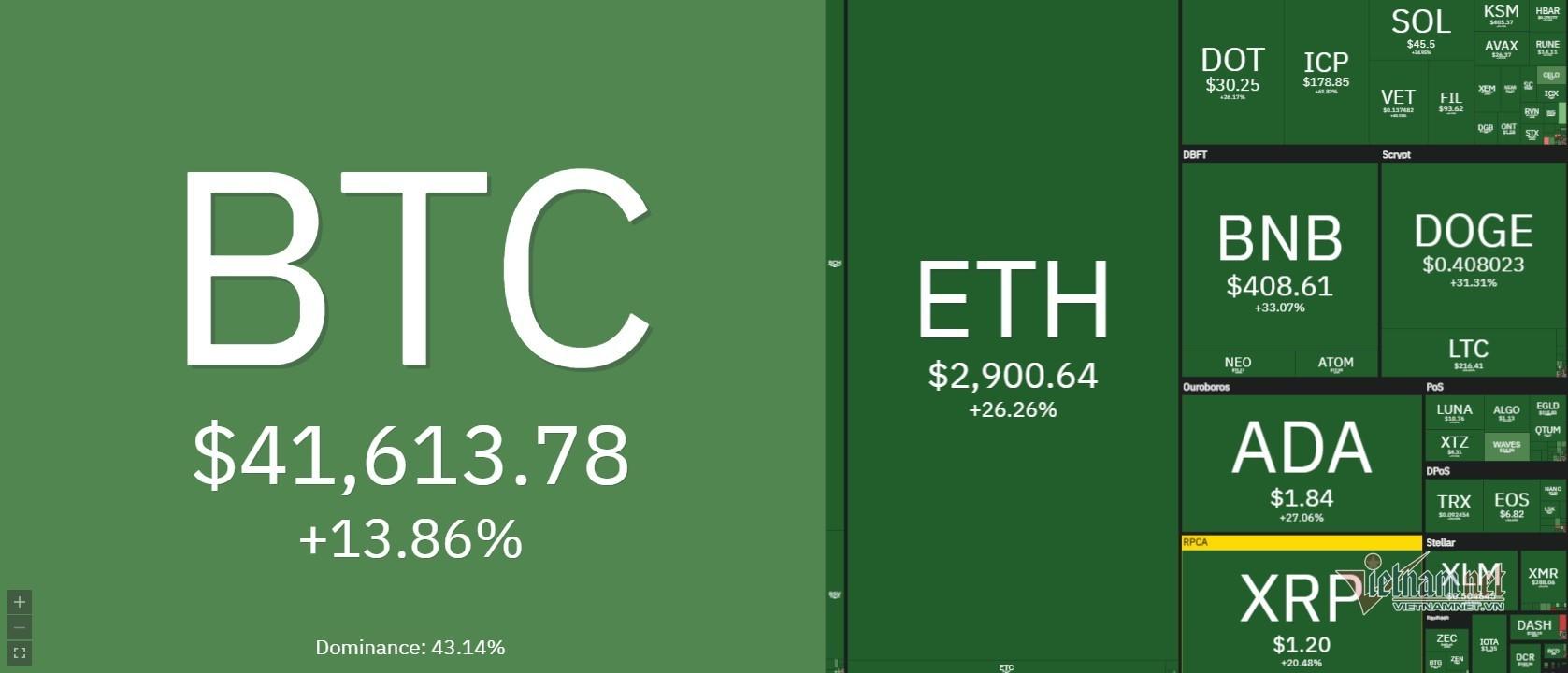 Giá Bitcoin 21/5: 42.000 USD và sẽ tiếp tục lên cao hơn nữa?